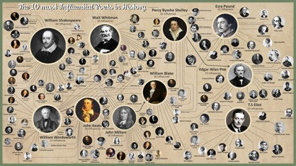 10 Most Influential Poets